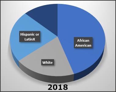 Stats-BLM-2018